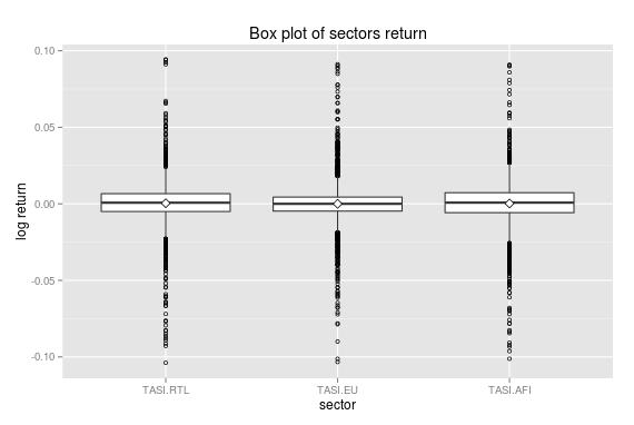Sectors_bwplot2